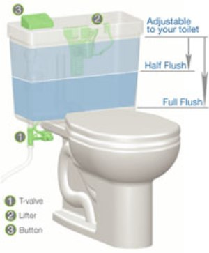 Image result for Environment-Friendly Toilet